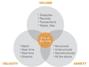 Big Data Changes How We Make Marketing Decisions